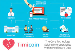 Timicoin/TimiHealth: Powering Healthcare Data Interoperability and Security