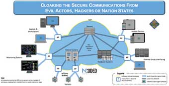 NCoded Communications, Inc.: Providing Impenetrable Encryption-based Security