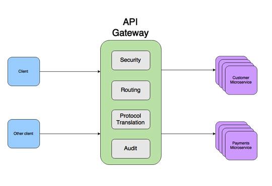 API Gateway-Bringing Together API and Microservice Management