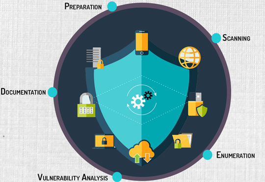 How to Develop an Efficient Threat and Vulnerability Management System?